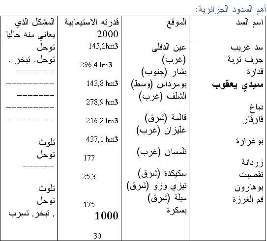 واقع السدود في الجزائر 00d1dd350a